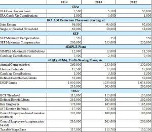 2014 2013 2012 IRA comparison Graph