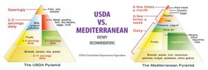 USDA vs. Mediterranean food pyramid comparison