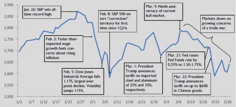 1Q 2018 S&P 500 Chronology