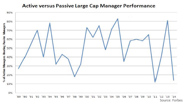 active vs. passive large cap manager performance line graph