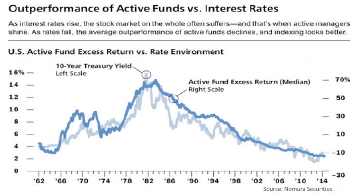 Active Funds vs. Interest Rates line graph