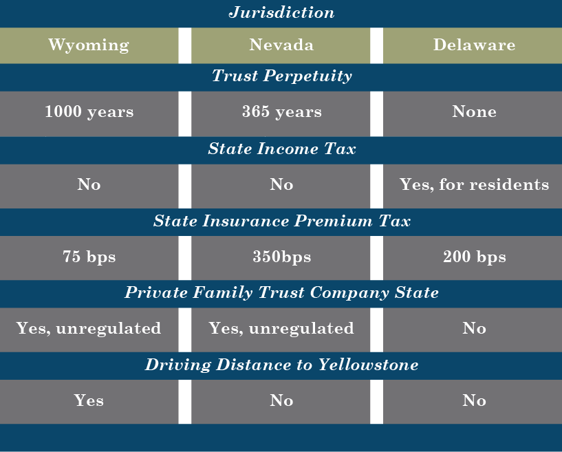 Chart on State Comparison by Jurisdiction