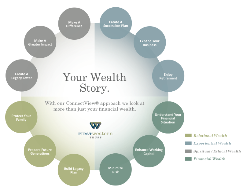 Image of First Western's proprietary wealth planning process