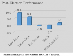 Post-Election Performance Graph