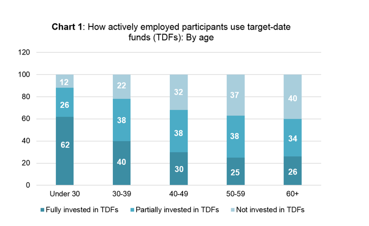 "Quarterly Retirement Review-Chart 1: ""How actively employed participants use target-date funds by age"